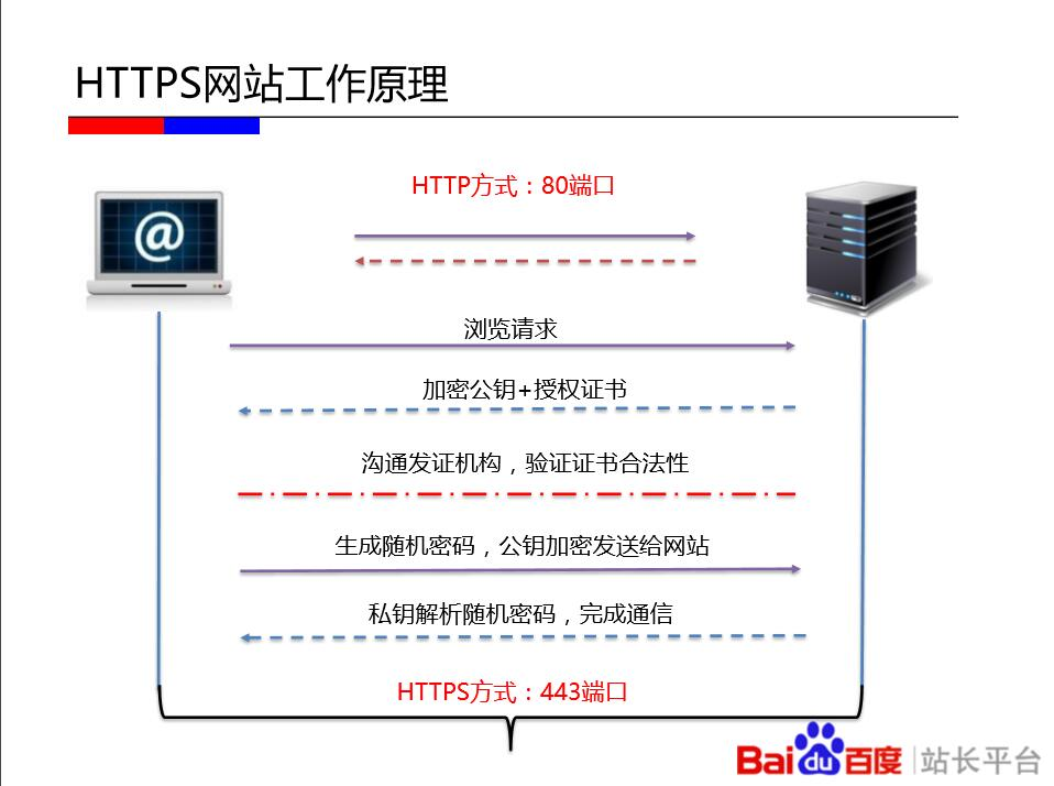 HTTPS是什么