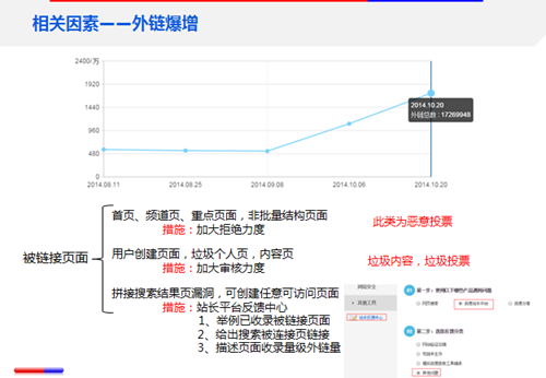 《站点流量异常追查文档》(4)网站流量异常原因之相关因素:外链爆增
