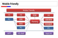 《百度搜索Mobile Friendly(移动友好度)标准V1.0》【百度官方文档】