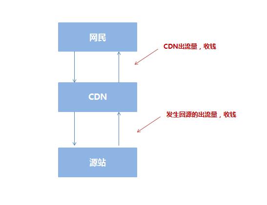 【解读】网站在CDN加速对搜索引擎中的影响