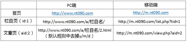 URL对应关系示例