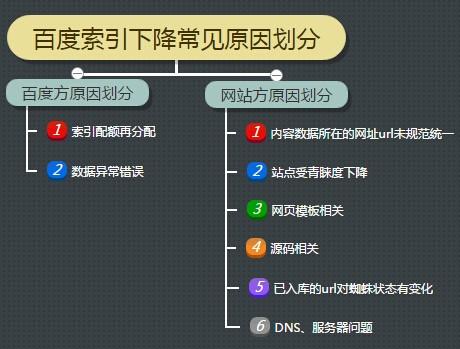 北京SEO网站优化-网站索引量下降常见原因及解决方案