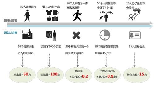 《网站分析白皮书(站长版)》(4)网站数据分析指标