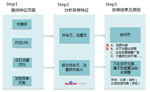网站流量异常分析流程图