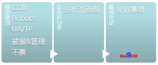 从运维角度、页面特征,以及相关因素来判断流量下降原因