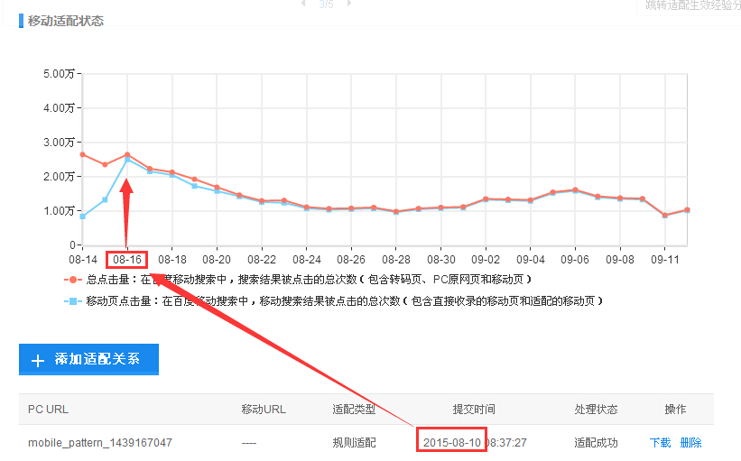 移动SEO优化指南(五):移动适配工具解析汇总【北京SEO培训教程】