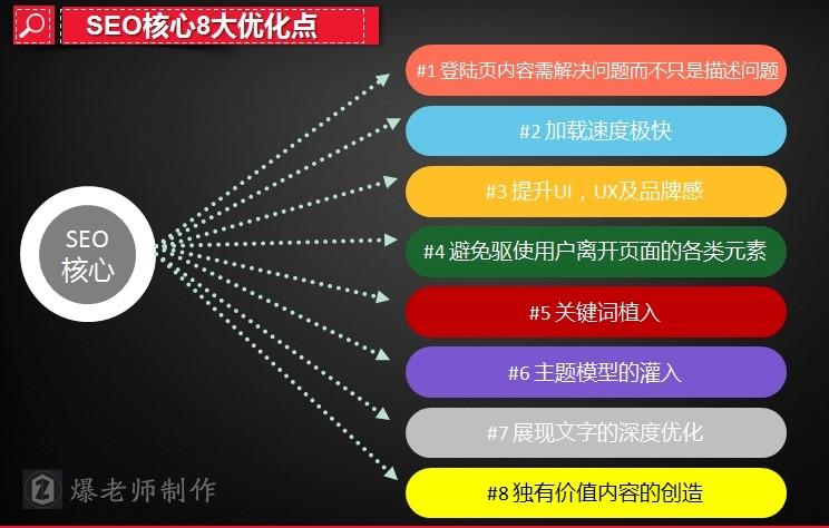 致SEO新手及需转变思维的SEO:站内优化八大要素