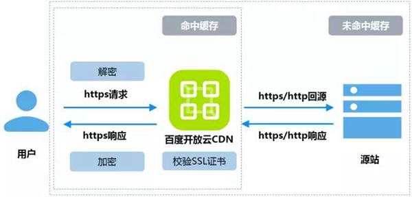 百度开放云CDN推出HTTPS加速服务