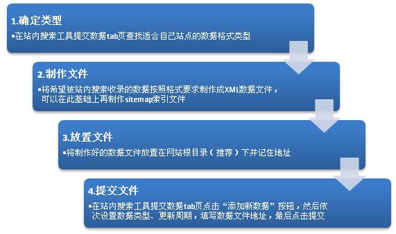 站内搜索数据提交流程和格式说明