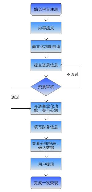 百度内容生态平台变现功能申请使用流程图