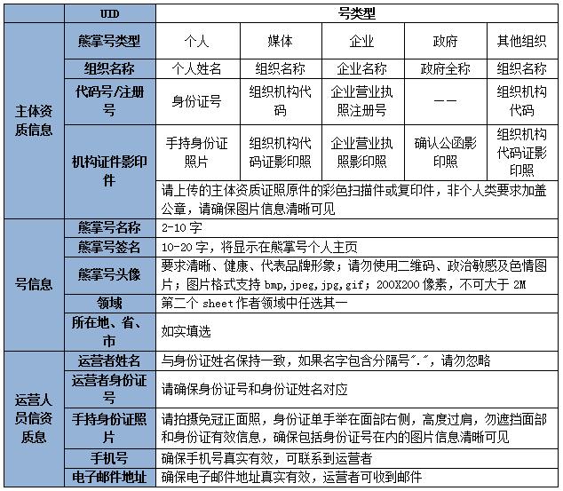 熊掌号个人媒体企业政府其他组织五种账号类型