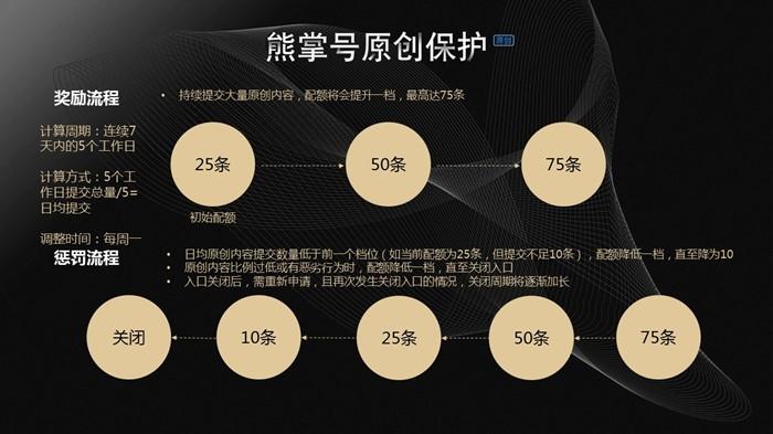 熊掌号原创保护范围圈定及原创低质惩罚公告-中国SEO联盟