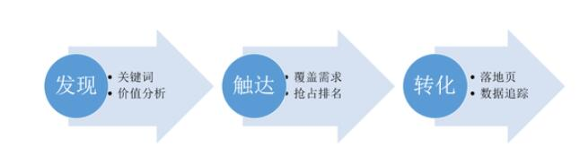 SEO的系统化策略